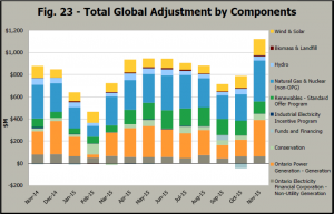 Chart showing breakdown of Global Adjustment by component energy sources.
